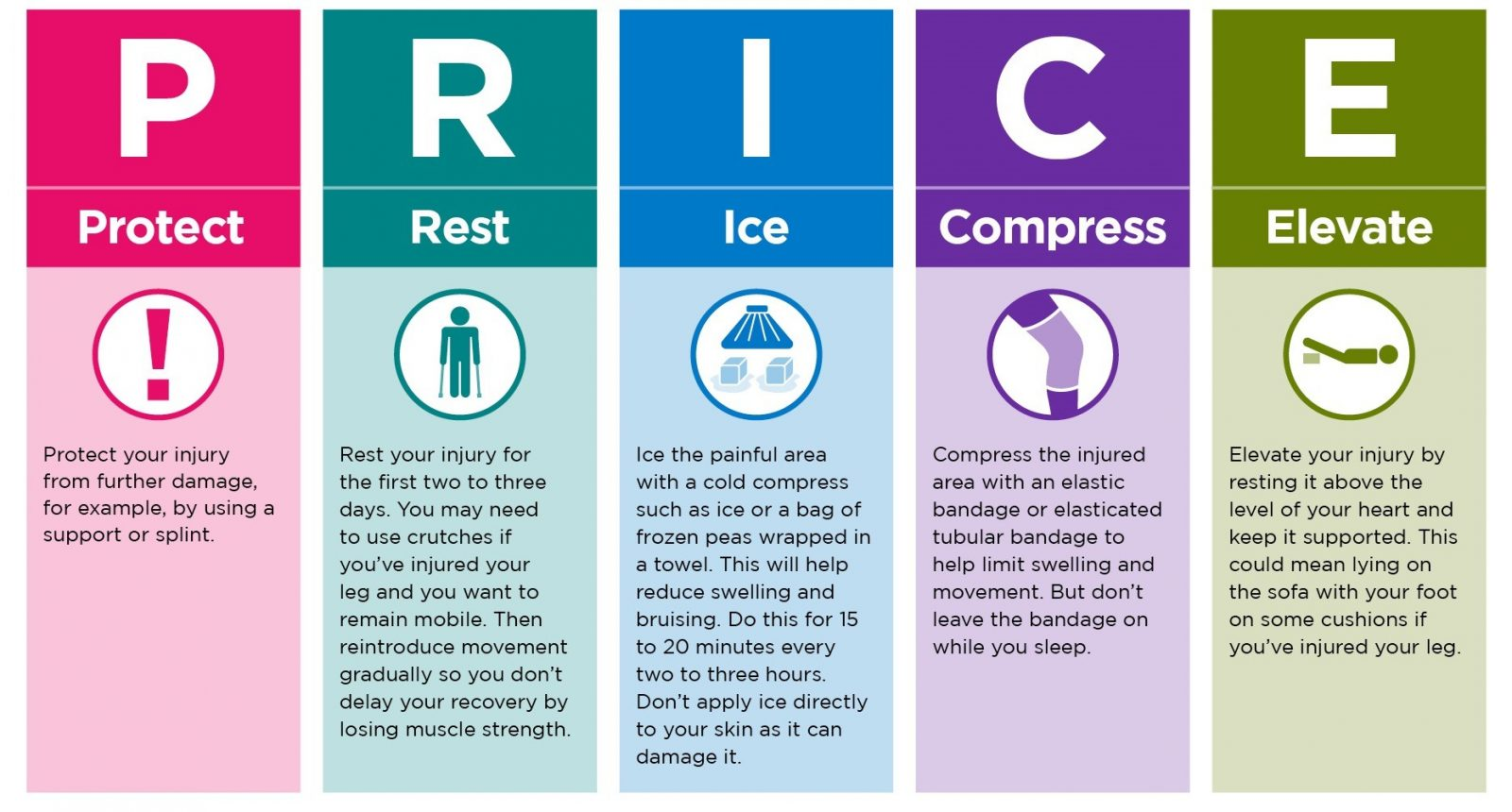 protection-rest-ice-compress-elevate-move physiotherapy